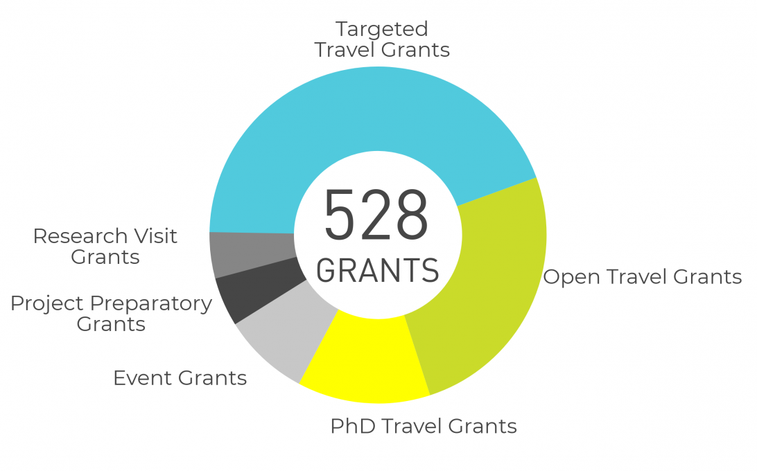 FinCEAL grants awarded in 2013-2018 by grant modality